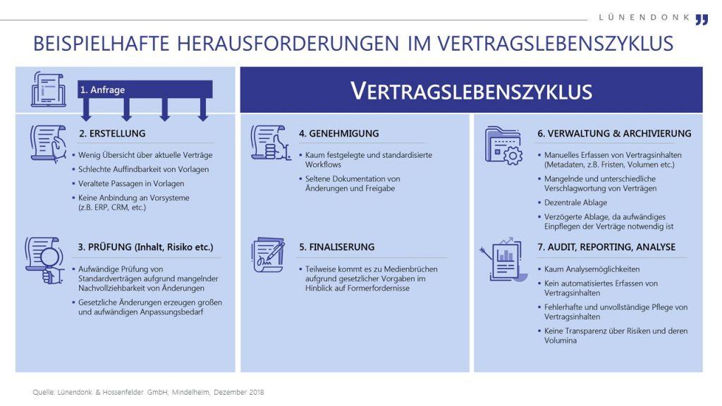 Grafik Lünendonk<sup>®</sup>-Whitepaper: Intelligentes Vertragsmanagement: Beispielhafte Herausforderungen im Vertragslebenszyklus