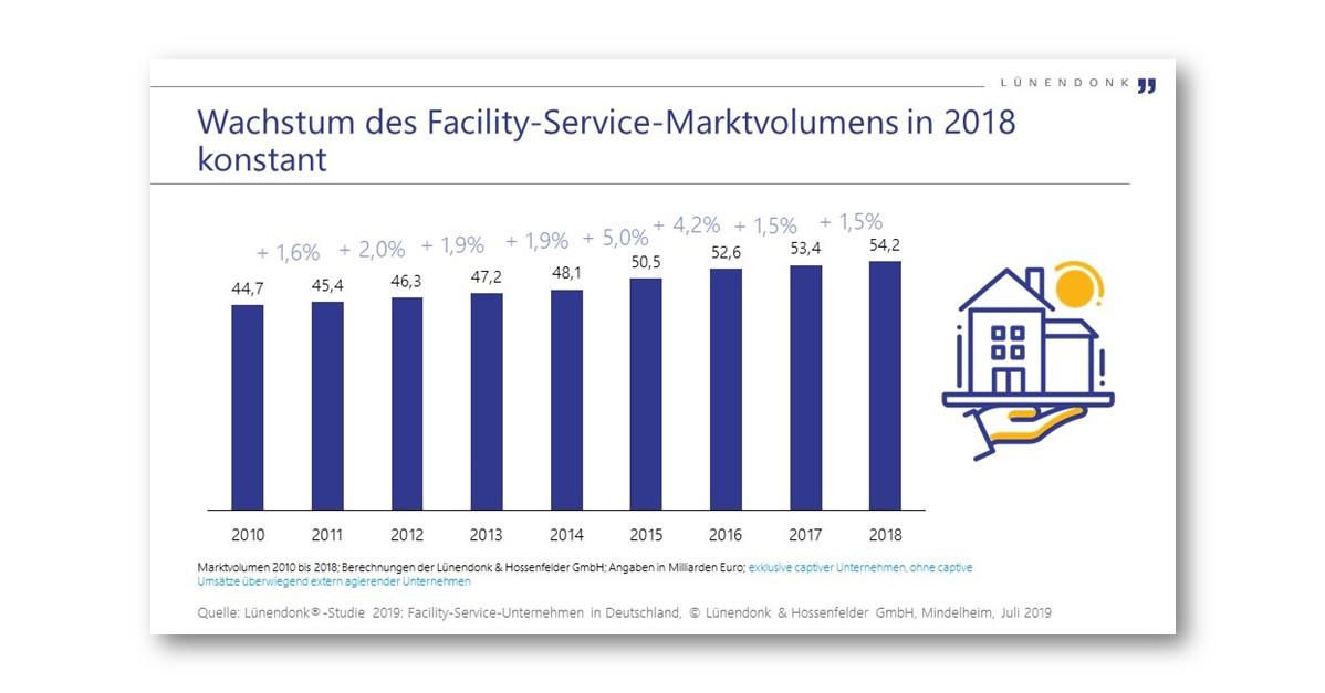 Wachstum des Facility-Service-Marktvolumens in 2018 konstant
