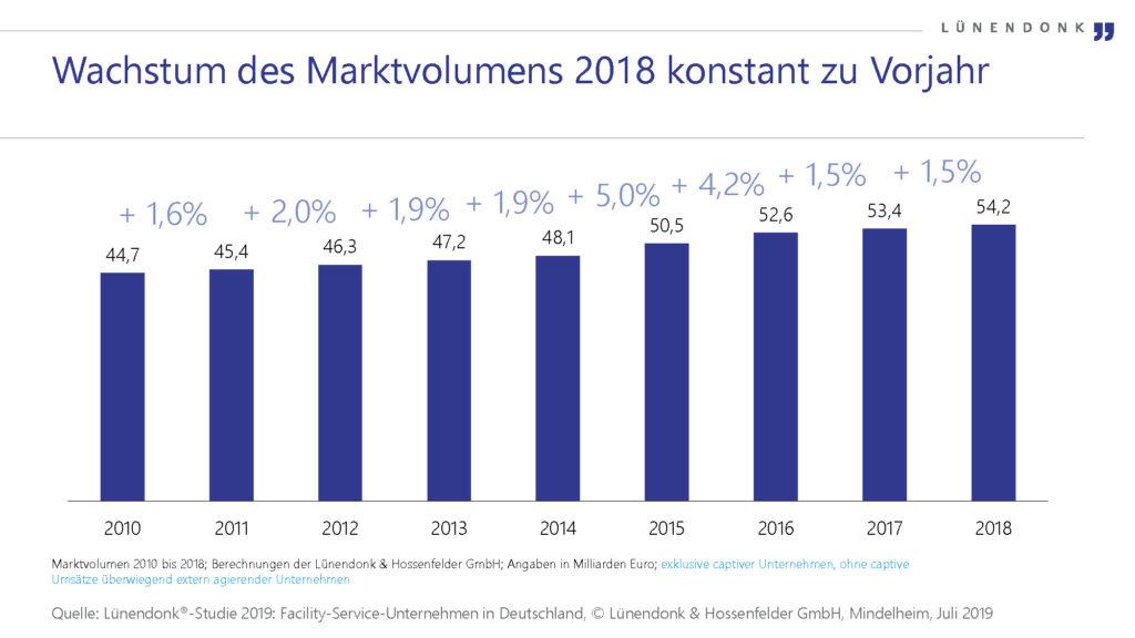 Wachstum des Marktvolumens 2018 konstant zu Vorjahr