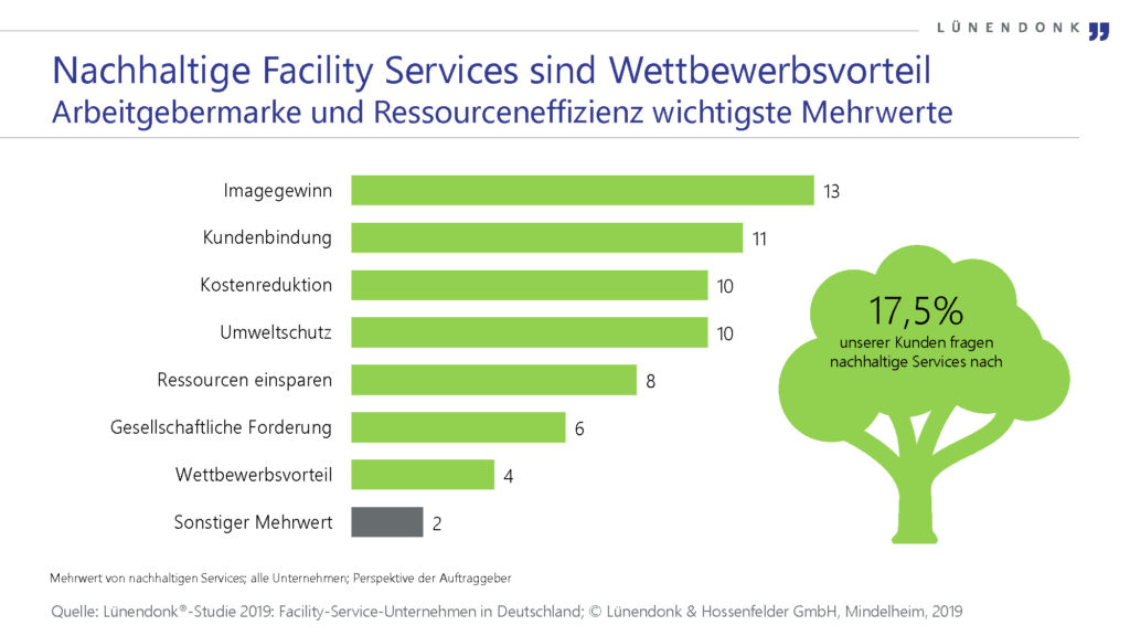 Nachhaltige Facility Services sind Wettbewerbsvorteil