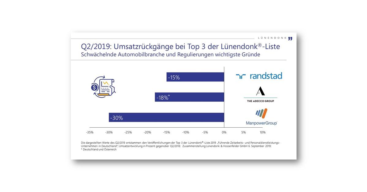 Q2/2019: Umsatzrückgänge bei Top 3 der Lünendonk-Liste