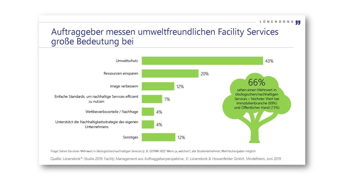 Auftraggeber messen umweltfreundlichen Facility Services große Bedeutung bei