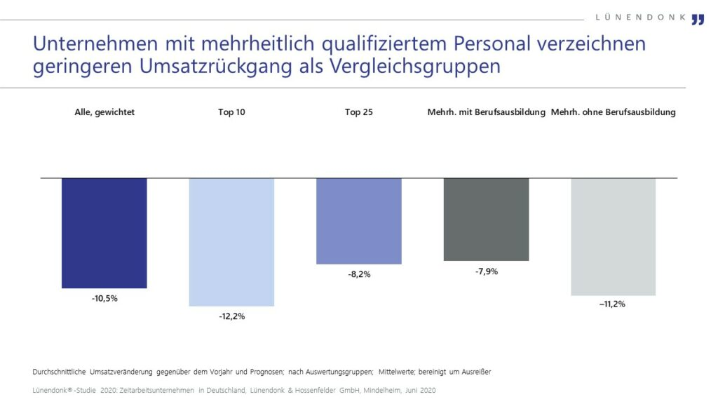 Unternehmen mit mehrheitlich qualifiziertem Personal verzeichnen geringeren Umsatzrückgang als Vergleichsgruppen