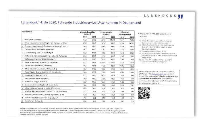 Lünendonk-Liste 2020: Industrieservice-Unternehmen in Deutschland