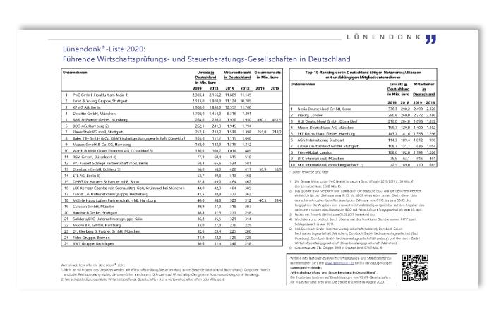 Lünendonk-Liste 2020: Führende Wirtschaftsprüfungs- und Steuerberatungs-Gesellschaften in Deutschland