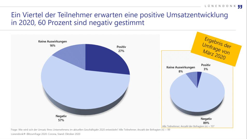 Ein Viertel der Teilnehmer erwarten eine positive Umsatzentwicklung in 2020, 60 Prozent sind negativ gestimmt