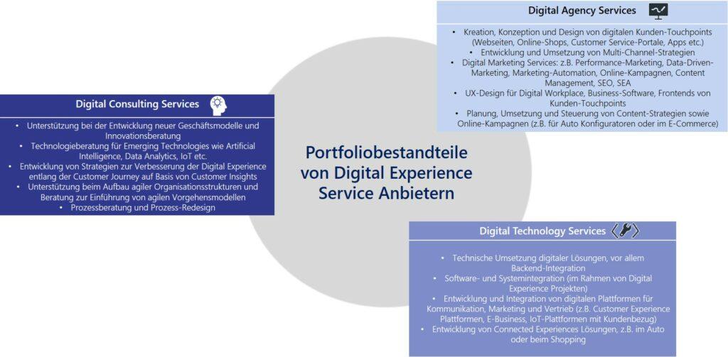 Portfoliobestandteile von Digital Experience Service Anbietern