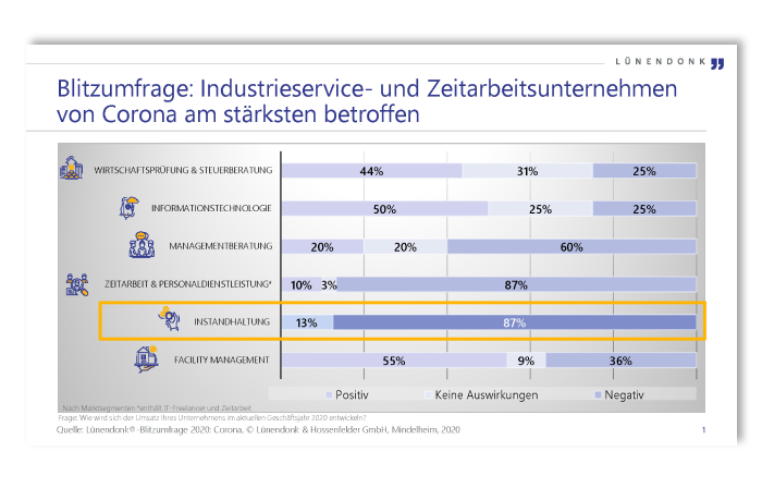 Blitzumfrage: Industrieservice- und Zeitarbeitsunternehmen von Corona am stärksten betroffen
