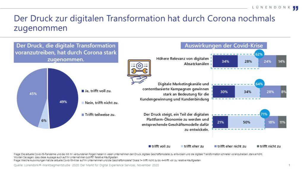 Druck zur digitalen Transformation