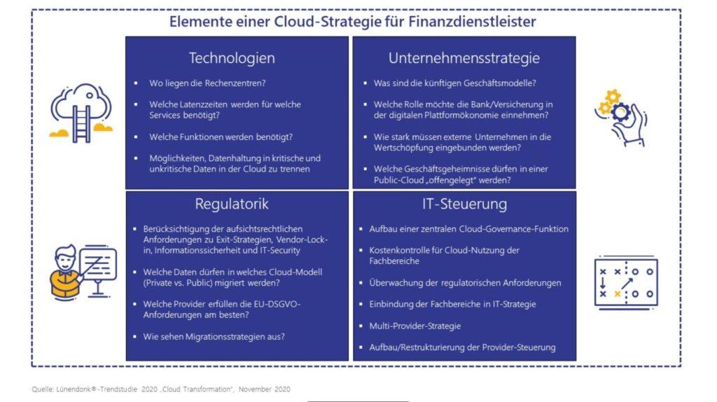 Elemente einer Cloud-Strategie für Finanzdienstleister