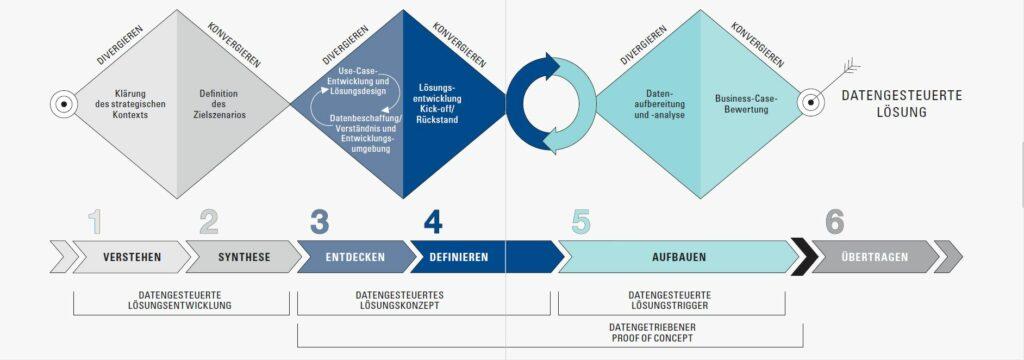 Schemantische Darstellung des Data-Thinking-Prozesses