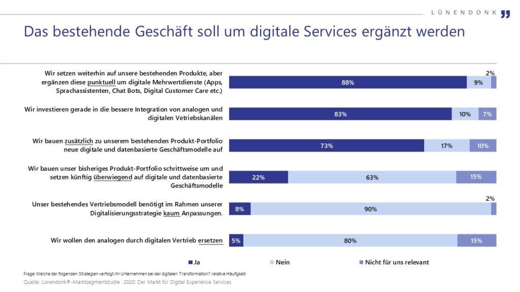 Das bestehende Geschäft soll um digitale Services ergänzt werden