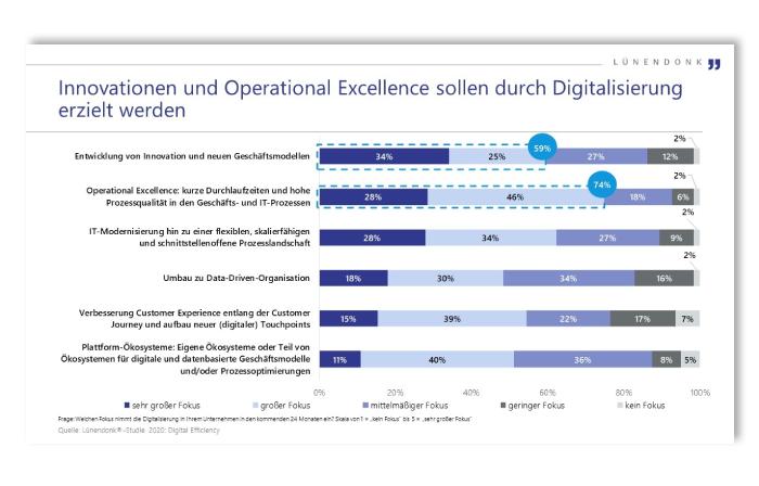 Innovationen und Operational Excellence durch Digitalisierung