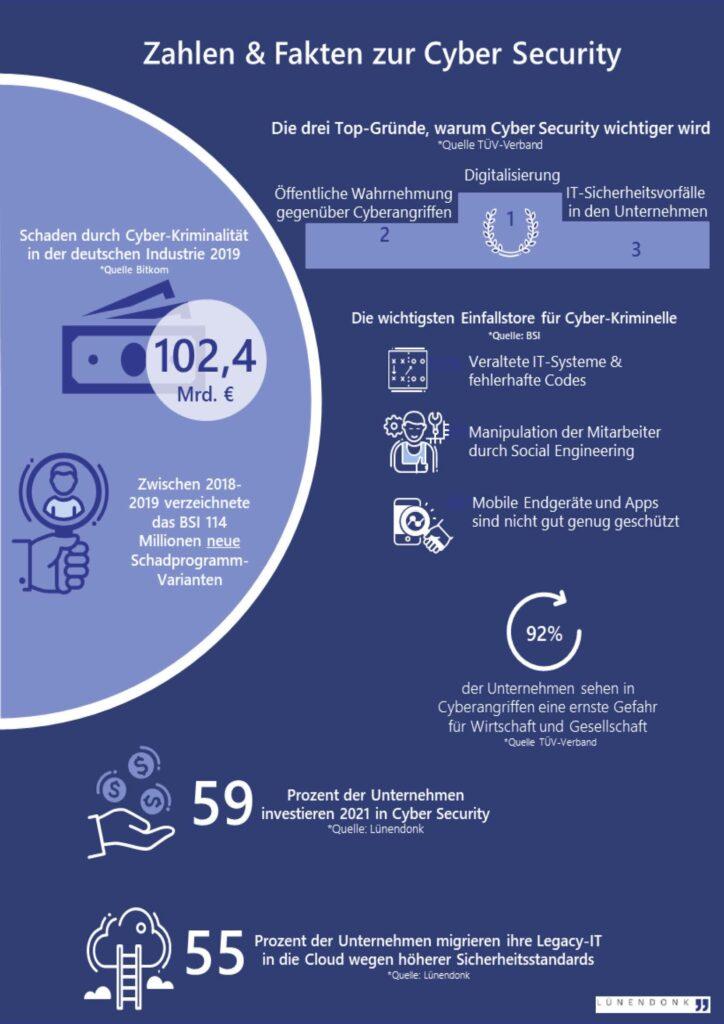Zahlen und Fakten zu Cyber Security