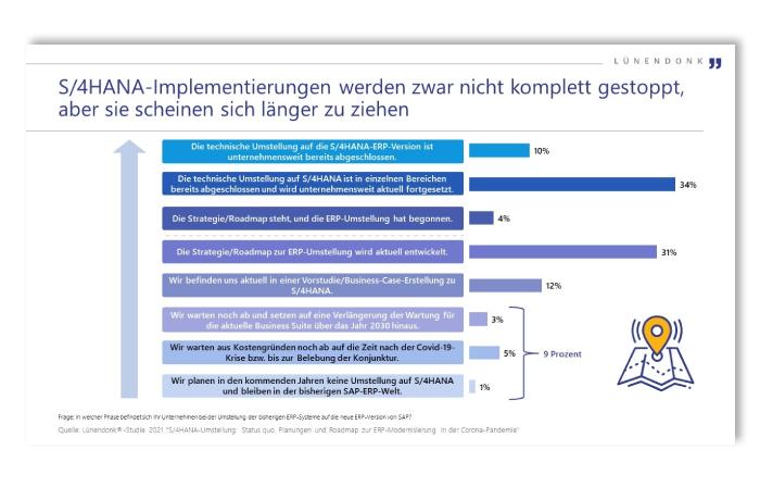 Status S/4HANA Implementierungen in Unternehmen