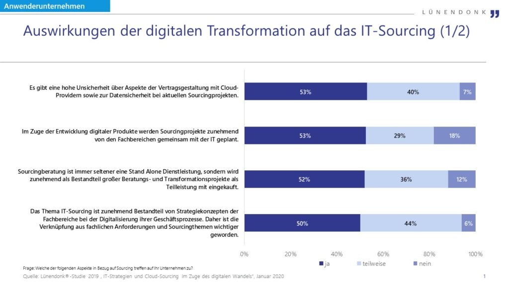 Auswirkungen der digitalen Transformation auf das IT-Sourcing (1/2)